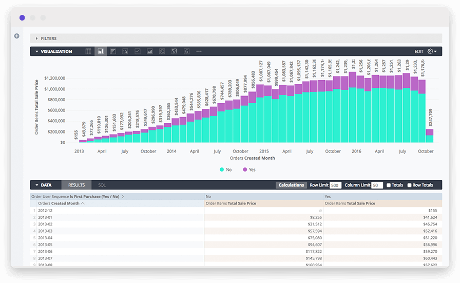 Ecommerce dashboard example of a stacked bar chart analyzing purchase patterns