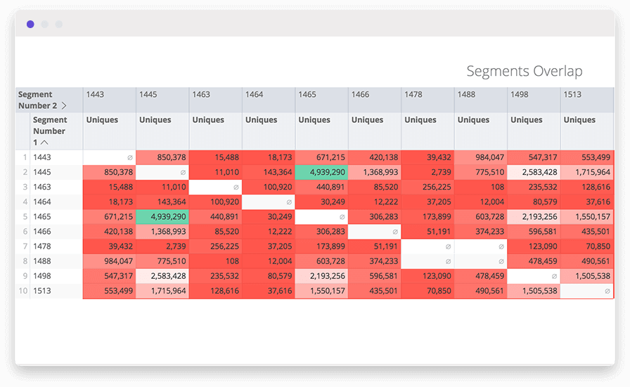 A conditional formatting chart in an audience analysis dashboard