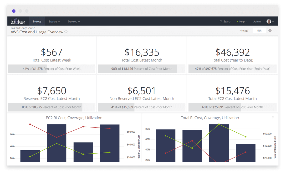 cost and usage analysis by aws looker