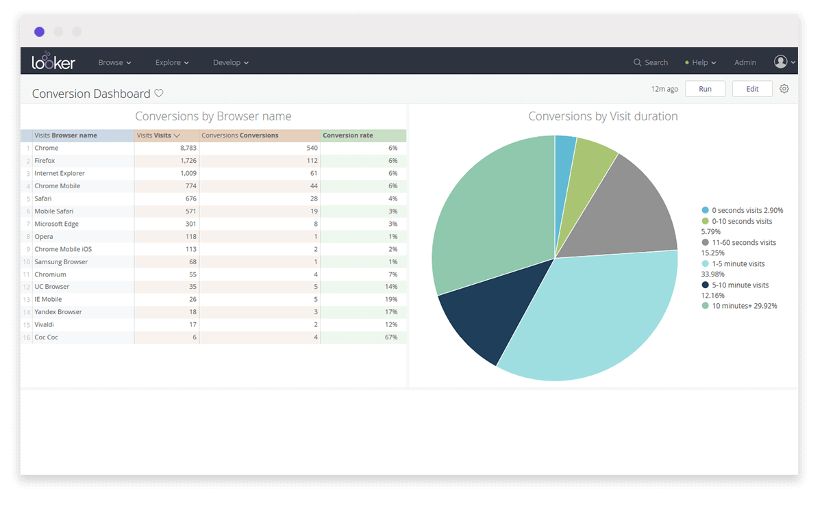 A pie chart using real time reporting software