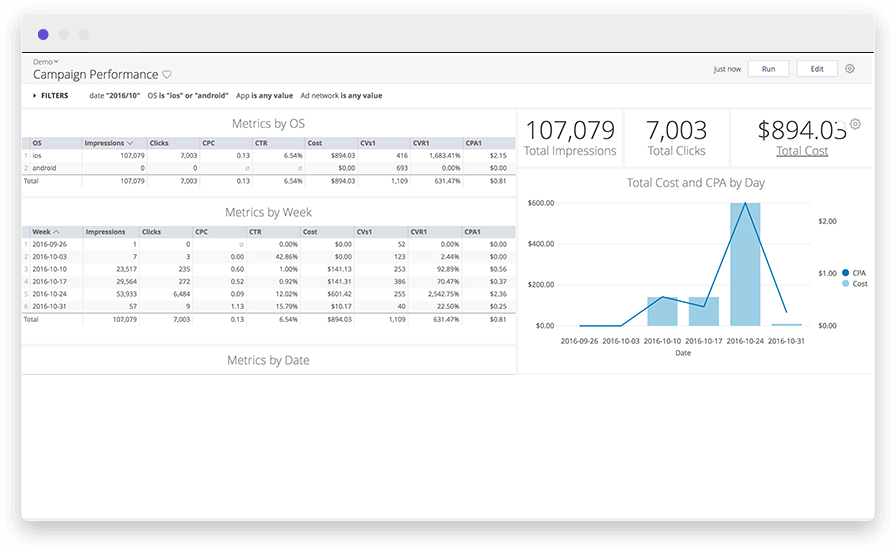 A line and bar chart in a marketing analytics dashboard to determine customer lifetime value