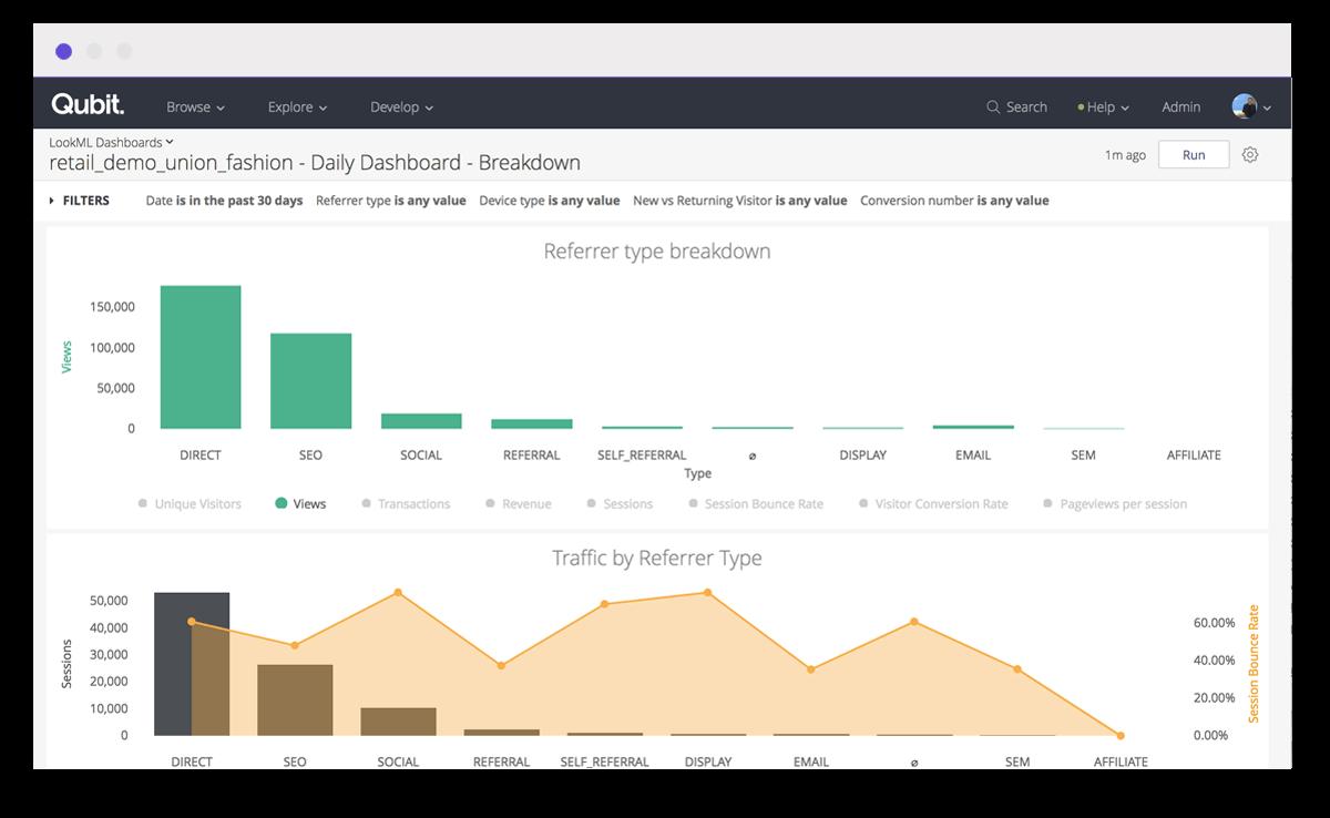 A vertical bar chart for a customer behavior analysis