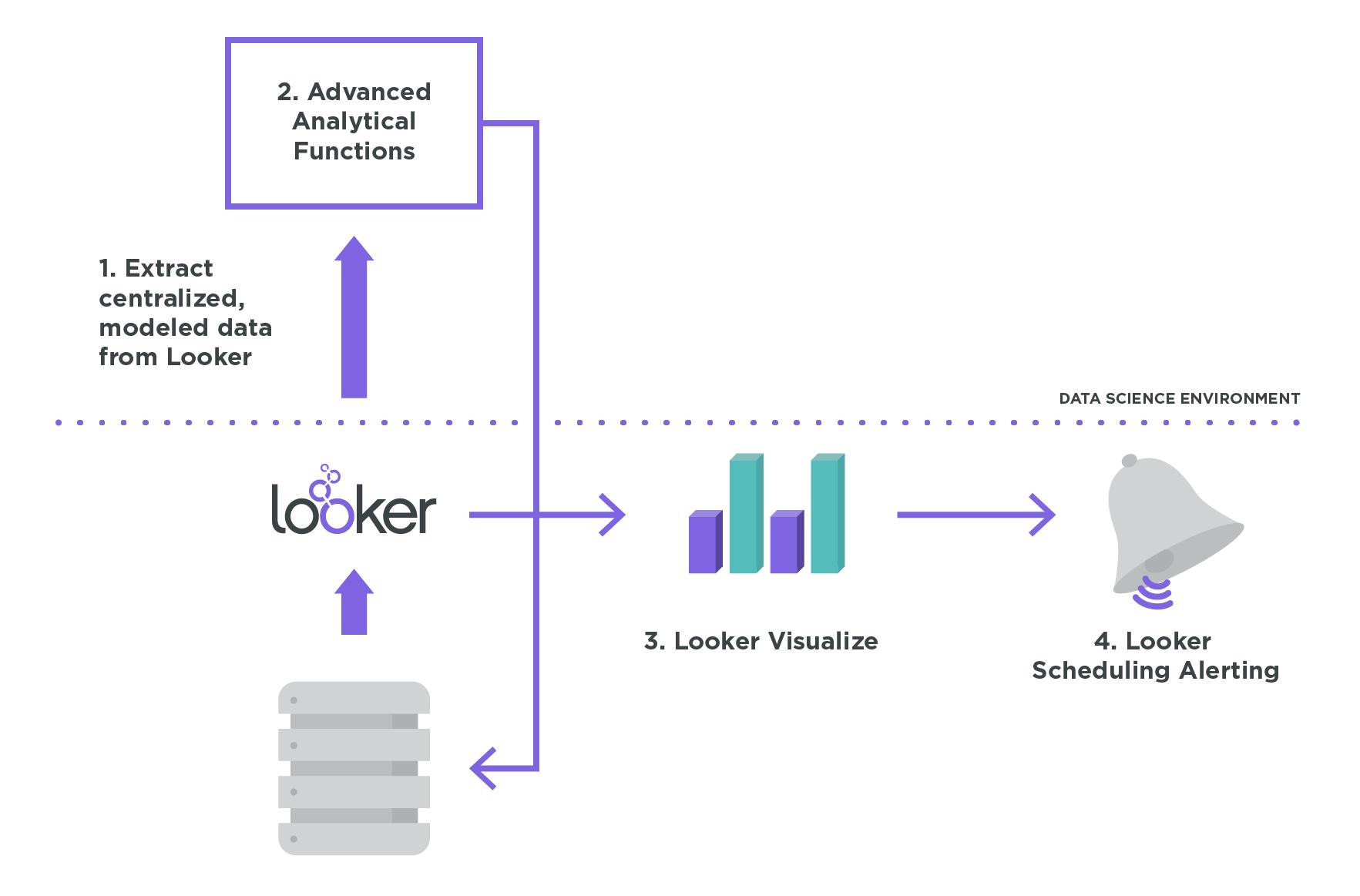 Advanced Analytics Diagram 2