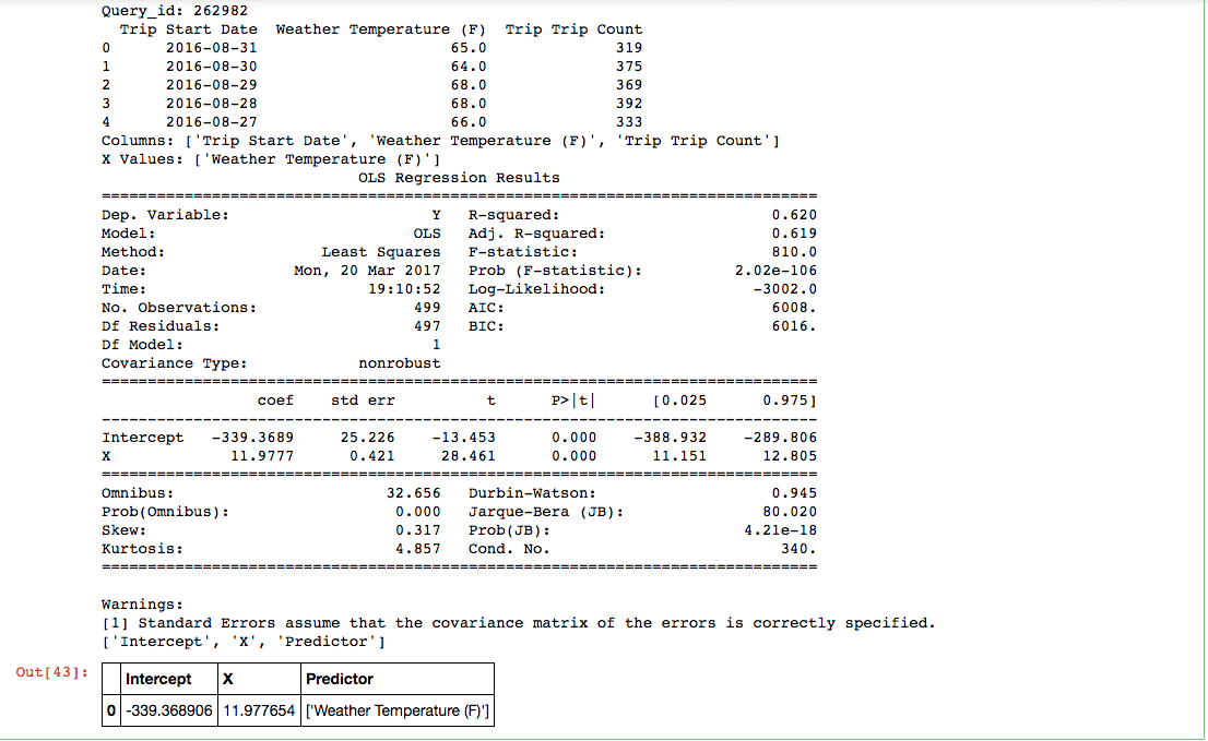 Data Analysis pre Looker