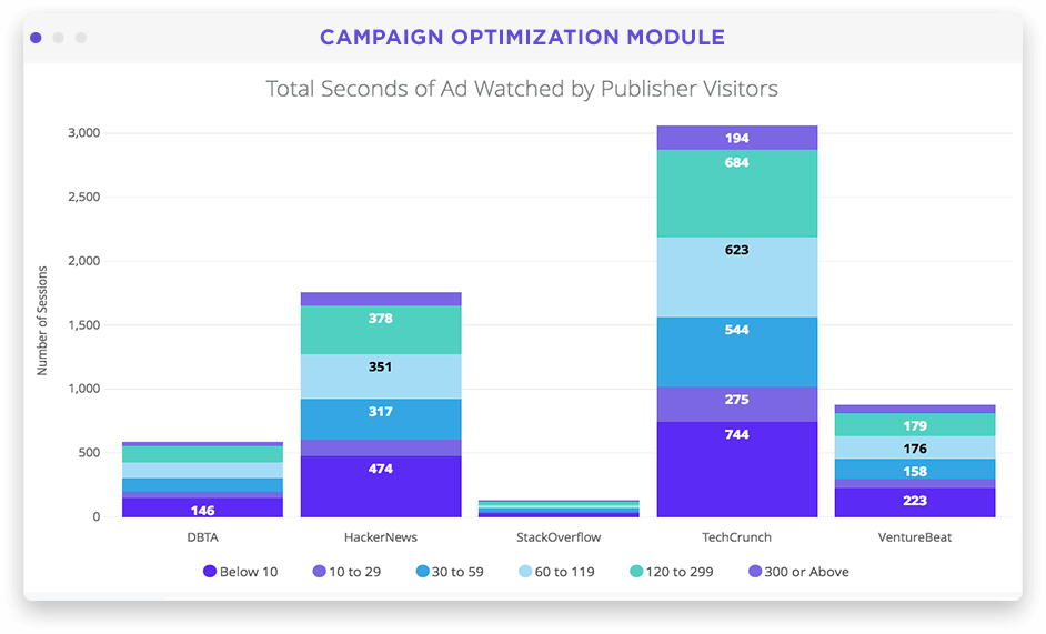 Campaign performance and optimization dashboard in Looker screenshot