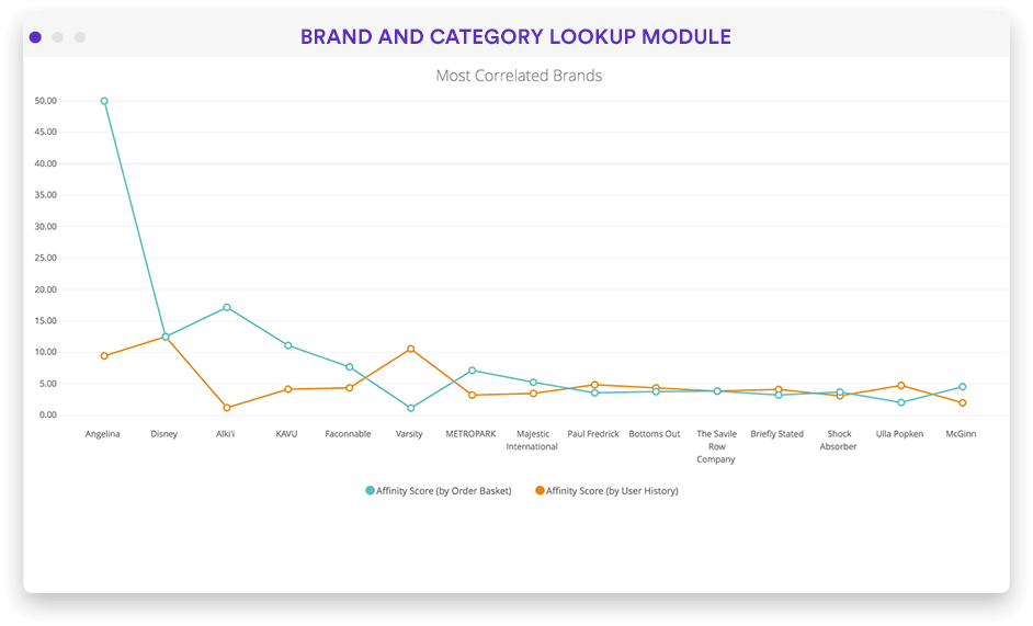 Products by brand and category dashboard in Looker screenshot