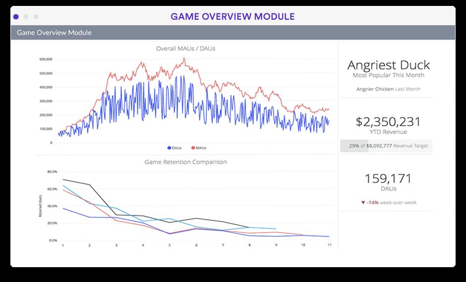Game analytics overview dashboard in Looker screenshot