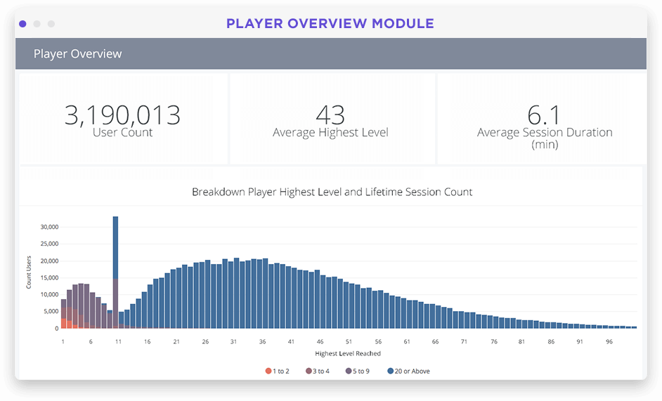 Game player segments and analytics dashboard in Looker screenshot