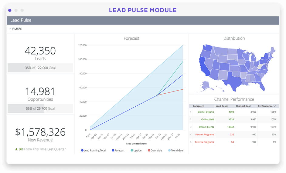Marketing lead generation analytics dashboard in Looker screenshot