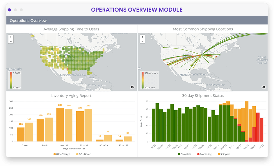 Operation and logistics tracking dashboard in Looker