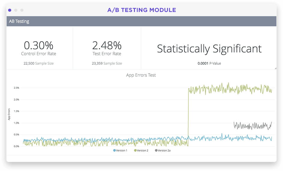 Product testing analytics dashboard in Looker screenshot