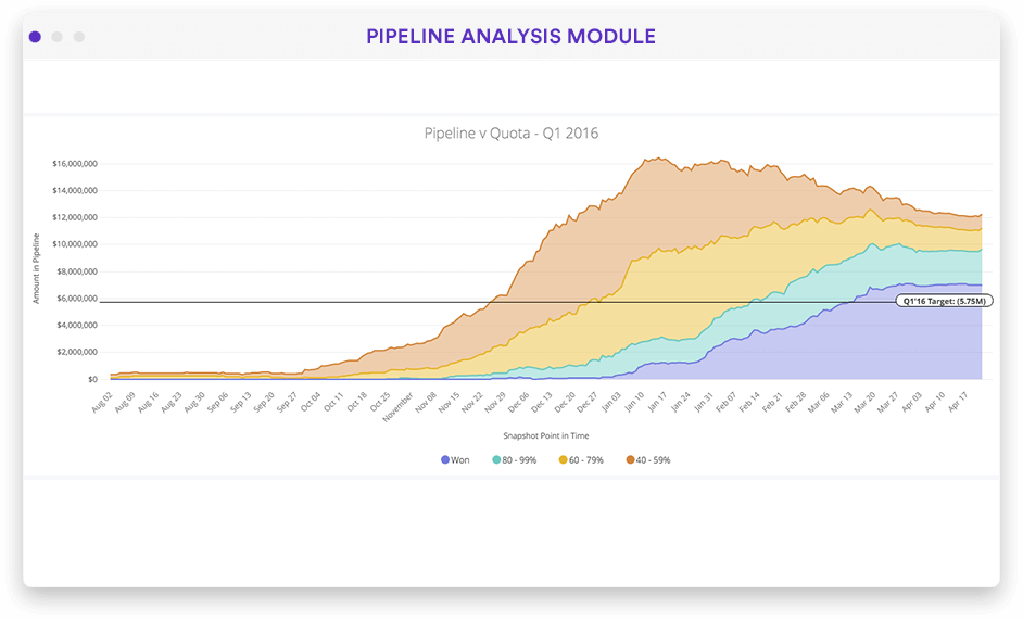 Sales and revenue pipeline overview dashboard in Looker screenshot