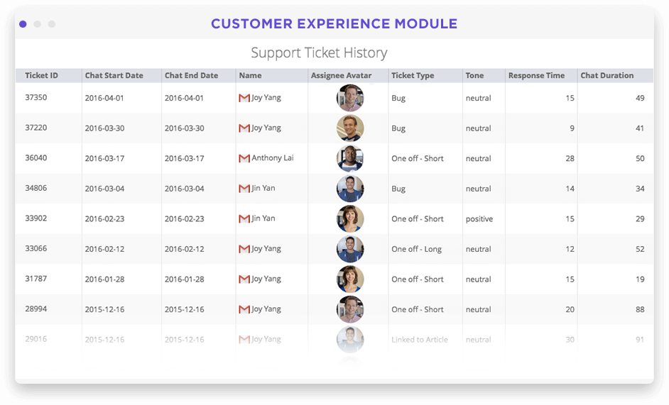 Customer experience overview dashboard in Looker screenshot