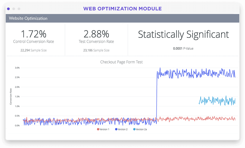 Website A/B testing and optimization dashboard in Looker screenshot